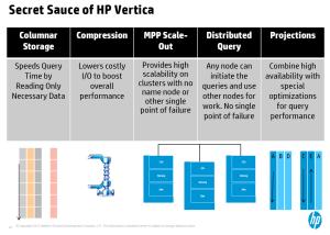 TDWI HP Vertica Secret Sauce