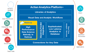 Actian Hadoop platform for big data