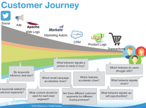 Datameer Customer Journey slide