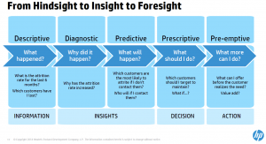 HP Vertica - Hindsight to Foresight slide