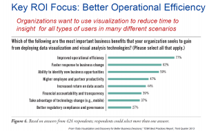 TDWI Visualization ROI Focus slide
