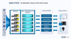 SAS LARS archictecture slide