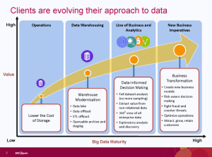 IBM slide - evolving approach to data