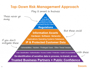Teradata data security top-down pyramid